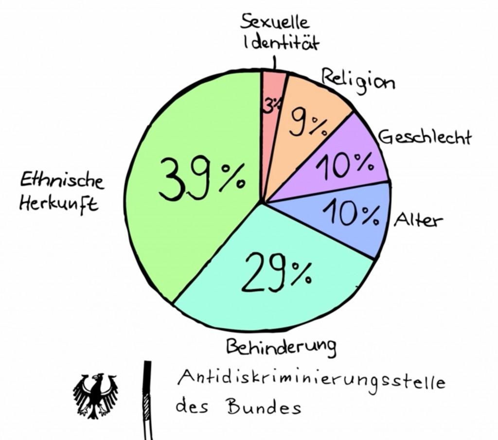 Das sind die Beratungsanfragen an die Antidiskriminierungsstelle des Bundes (Bericht 2013)  im Bildungsbereich nach Dimensionen.